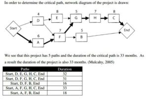 Mastering the Basics of Project Management: The Critical