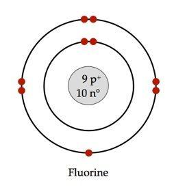 Models, Bohr model and Chemistry on Pinterest