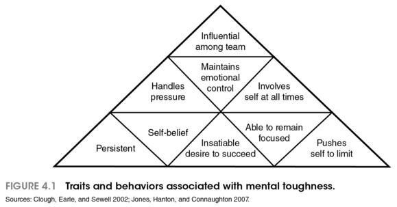 1000+ images about Mental Training / Team Building on