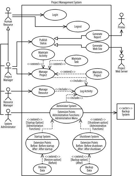 use case diagram vending machine virago 125 wiring pmo, pmis, ucd, case, | ux design & innovation pinterest portfolio management