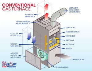A standard gas furnace has a filter, flue, bustion chamber but no damper  only a special