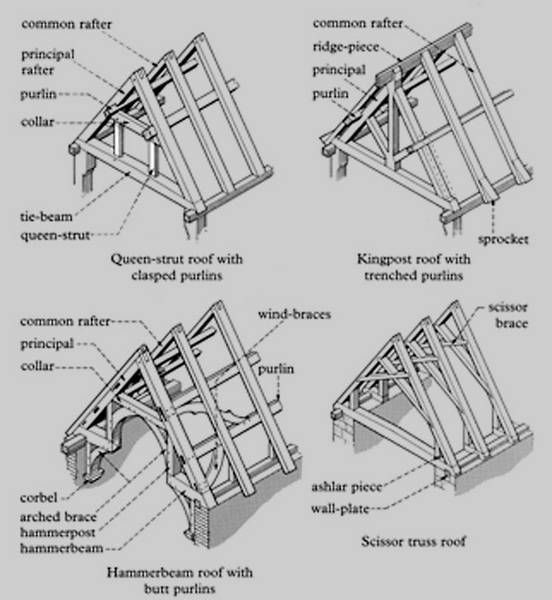 Timber Roof Construction // English words for the roof