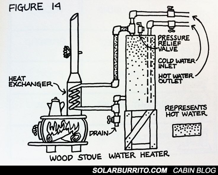 25+ best ideas about Rocket stove water heater on Pinterest