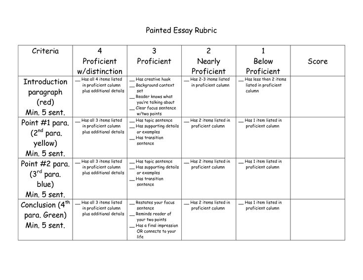 Painted Essay Rubric By Noonans Language Arts