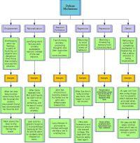 Defense mechanisms flowchart | Koliso | The Psychology of ...