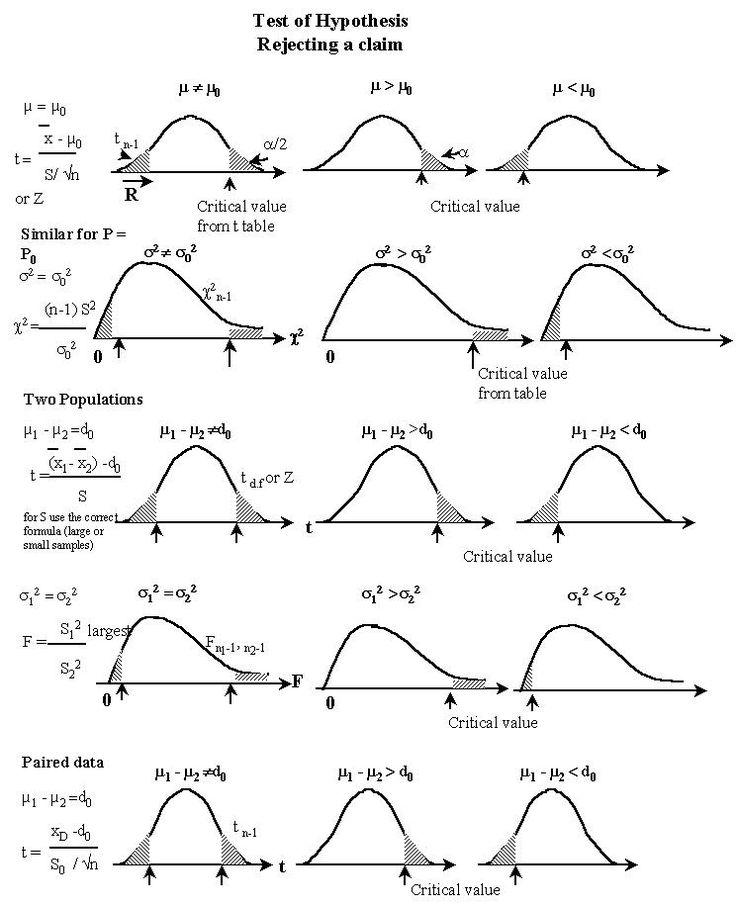 null hypothesis symbols