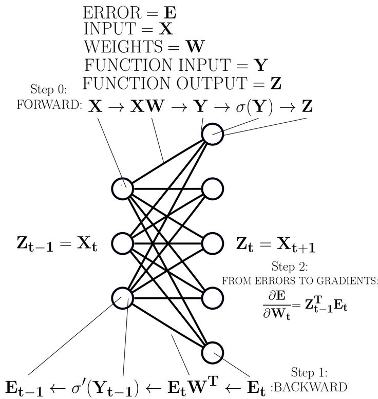 25+ best ideas about Artificial Neural Network on