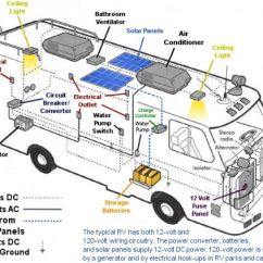 Motorhome Wiring Diagram Baseball Field Printable Layout Rv Camper Diagrams Schematic Electrical Block Ac For