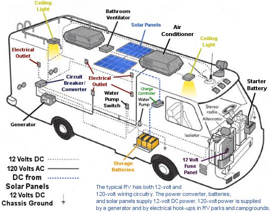 motorhome wiring diagram solar panel charge controller circuit rv camper diagrams schematic electrical block ac for