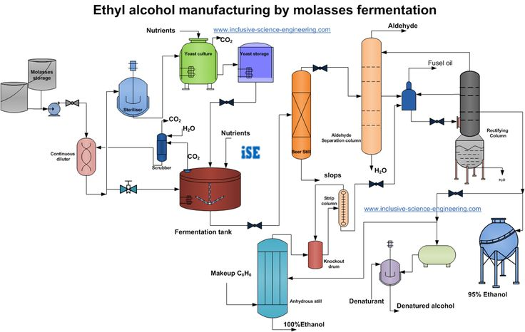 process flow diagram for ethanol production from molasses
