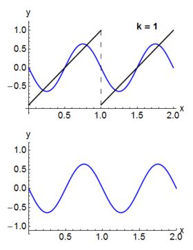 1000+ ideas about Trigonometric Functions on Pinterest