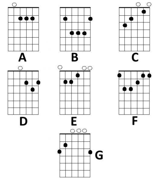 25+ best ideas about E guitar chord on Pinterest
