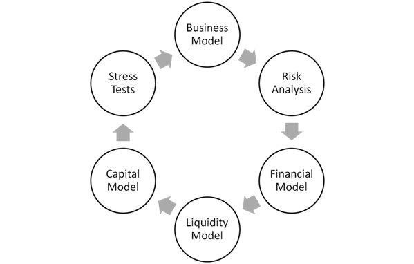 14 best images about Asset Liability Management on Pinterest
