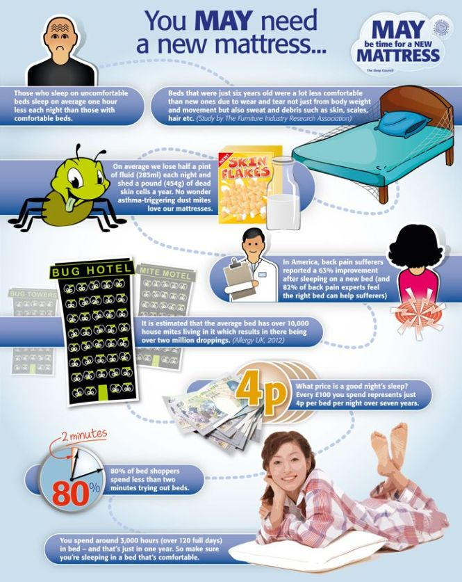 May Be Time For A New Mattress Http Www Prestigefurniture Co Uk News Html Sleep Better Pinterest And