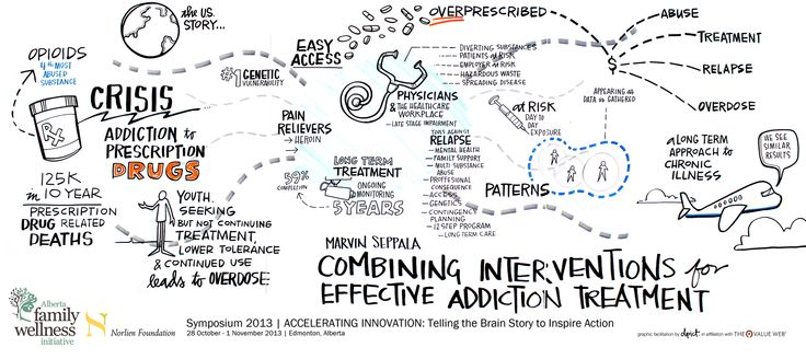17 Best images about Graphic Facilitation @ the Alberta