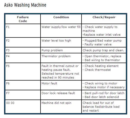 Asko Washing Machine Fault Codes Appliance Fault Codes Pinterest Washing Machines