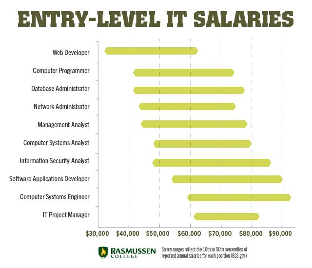 10 Entry Level IT Salaries That Can Change Your Life #