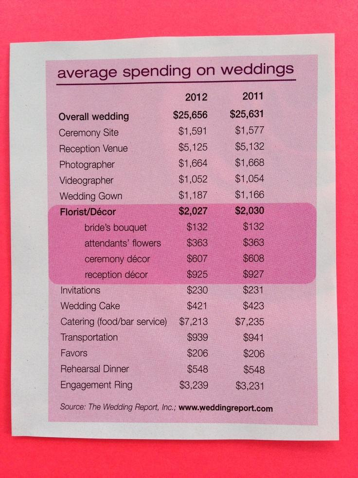 25 best ideas about Wedding cost breakdown on Pinterest