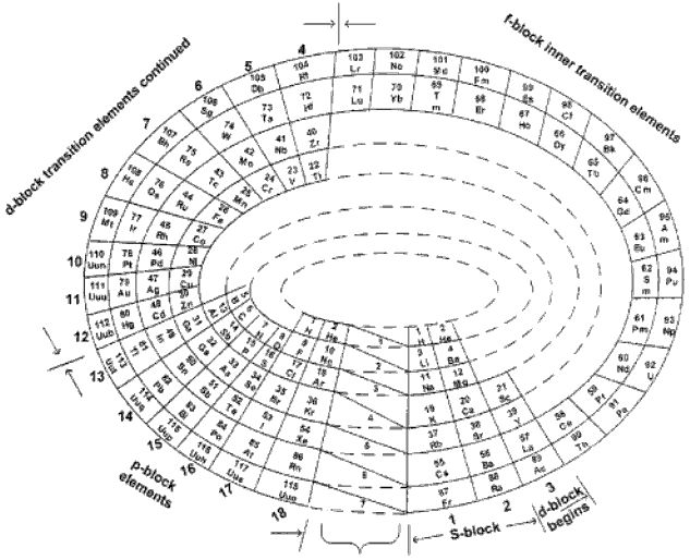 17 Best images about Periodic Tables of on Pinterest