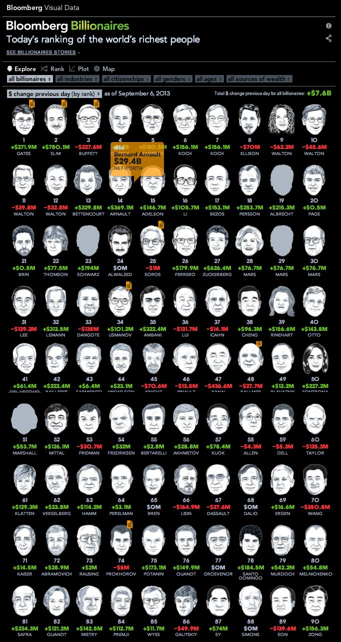 Bloomberg Billionaires - Index of world 100 top billionaires maintained by Bloomberg