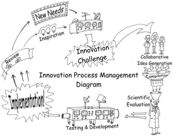 21 best images about Innovation process models on