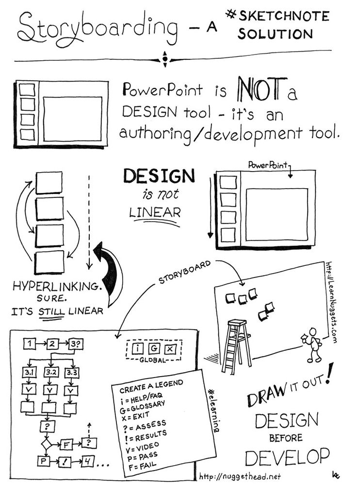 17 Best images about Storyboarding on Pinterest