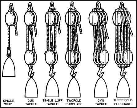25+ best ideas about Block and tackle on Pinterest