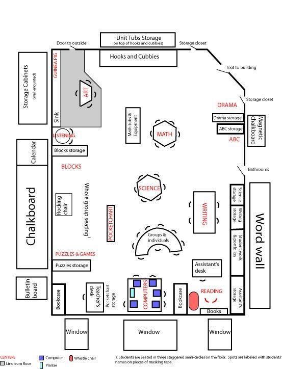 Kindergarten classroom layout I wish my classroom was this