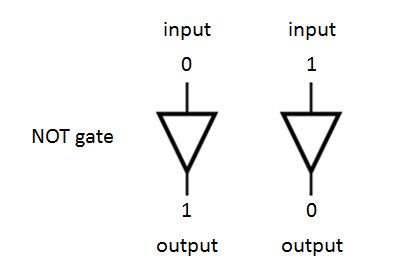 How a NOT gate processes binary data ??? #