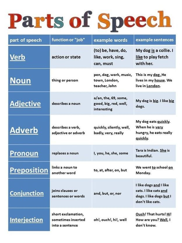 diagram prepositional phrases excel spider grammar chart. | literacy pinterest language, anchor charts and teaching