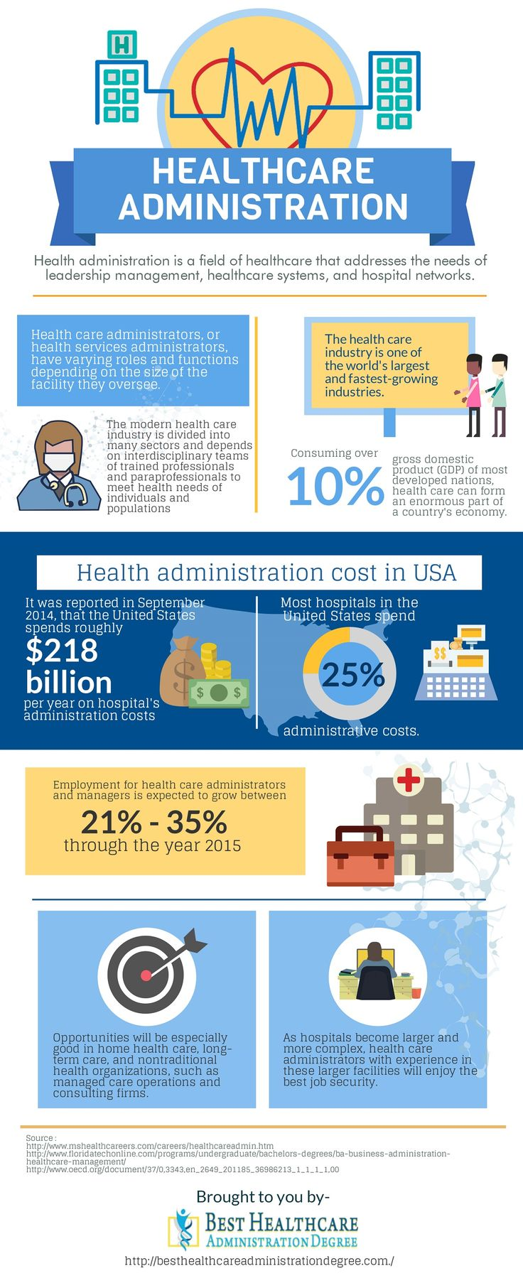 25 best ideas about Healthcare administration on Pinterest  Public store Office