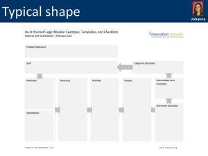 Logic Model Templates | words | Pinterest | Models and Templates