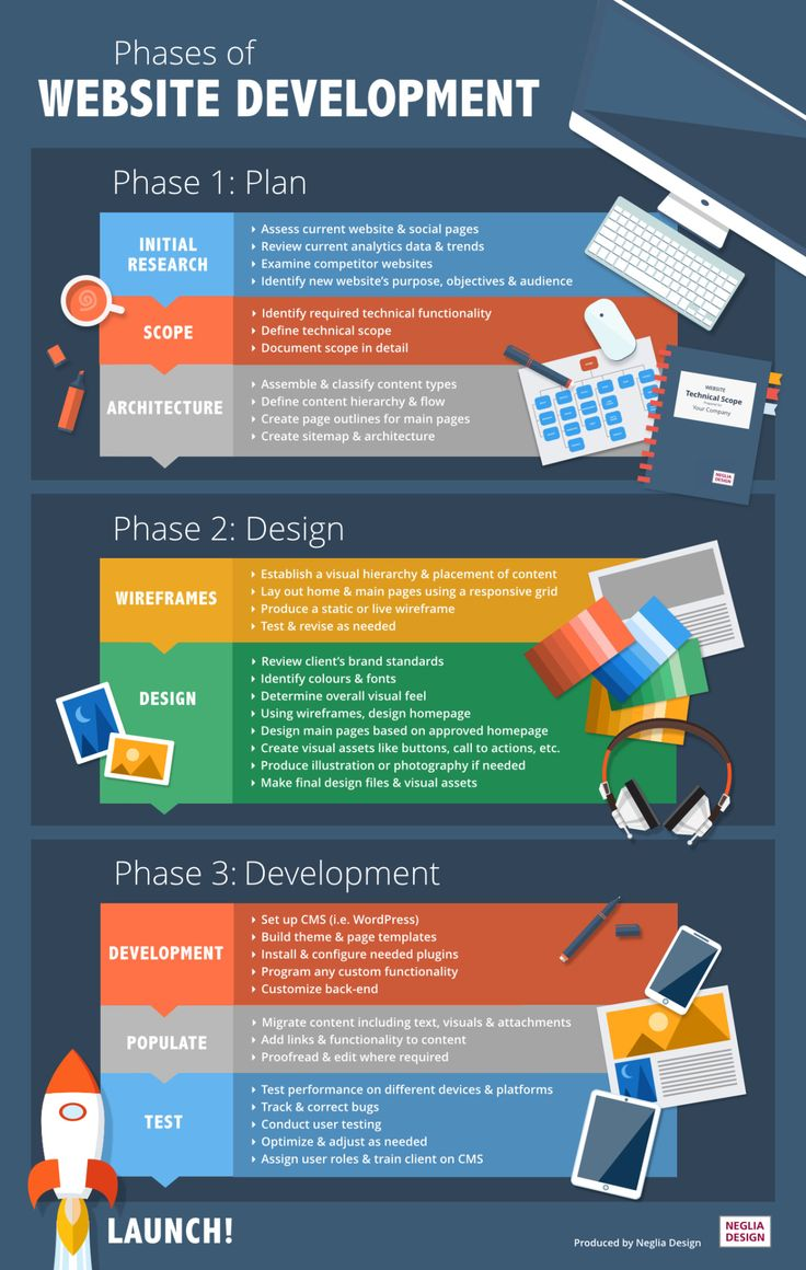 52 best images about Web Development Process on Pinterest  100 questions A website and Design