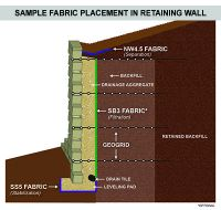 17 Best images about Retaining Wall on Pinterest | Diy ...