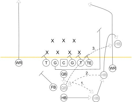17 Best images about Youth Football Playbooks on Pinterest