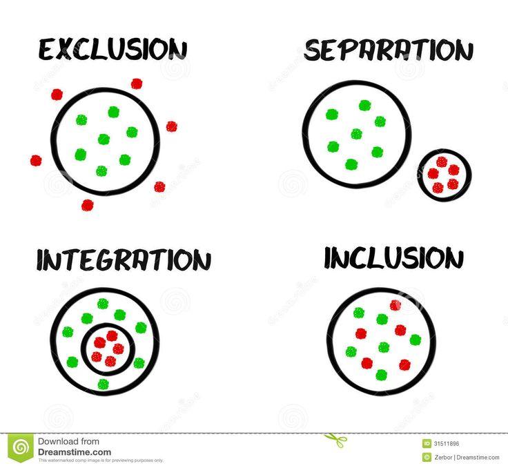 exclusion segregation integration inclusion an