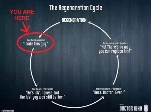 Image result for doctor who cycle