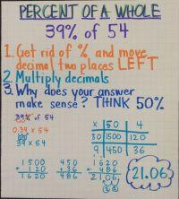 Percent of a Whole   5th Grade CCS Anchor Charts   Pinterest
