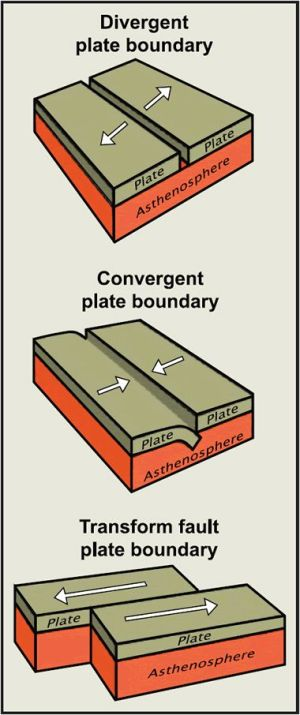 Three types of plate boundaries diagram | Geology