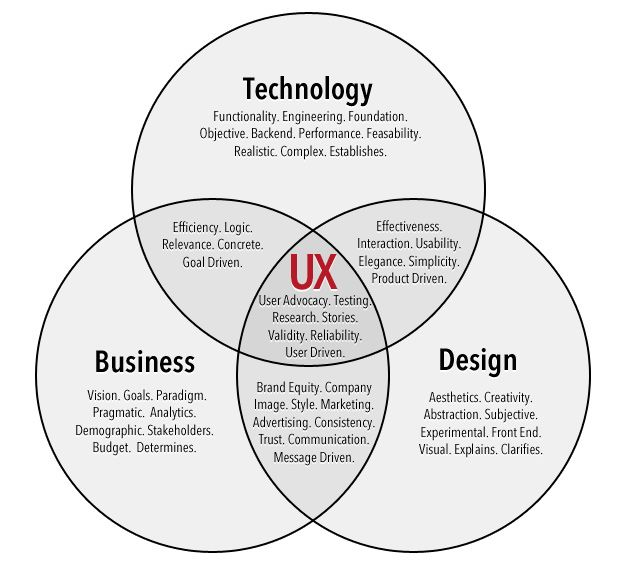 User Experience Design is the liaison between the three