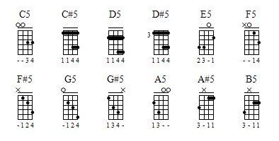 Ukulele power chords chart from Ukulele Hunt. Definitely