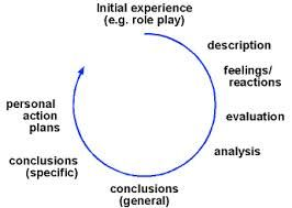 87 best images about Critical reflection on Pinterest