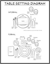 How to set a table - Diagram show an informal table ...