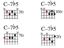 17 Best ideas about All Guitar Chords on Pinterest