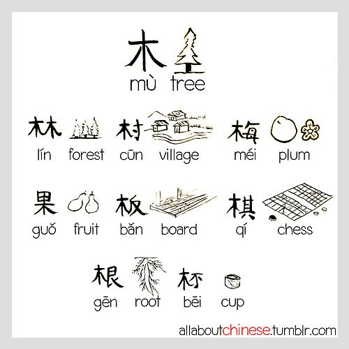 170 best images about #Chinese Characters on Pinterest