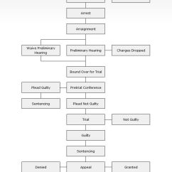 Criminal Procedure Diagram 2005 Ford Taurus Ignition Wiring Court System   Follow The Flow-chart Below To Learn How Cases Proceed ...