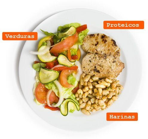 El mtodo del plato permite crear mens variados y sanos adaptados a las necesidades de las personas de una manera fcil y sin grandes