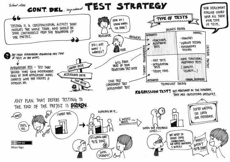 17 Best images about software testing on Pinterest