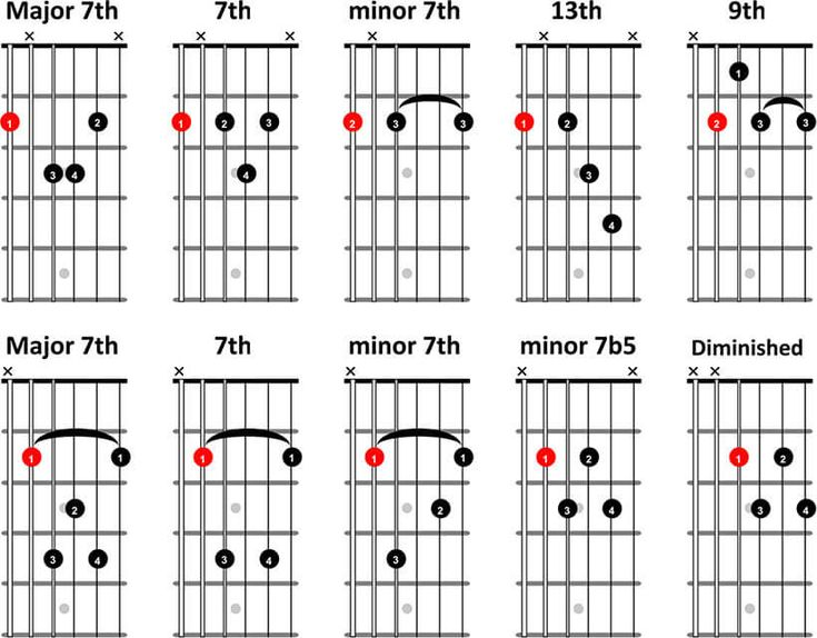 25+ Best Ideas about Jazz Guitar Chords on Pinterest