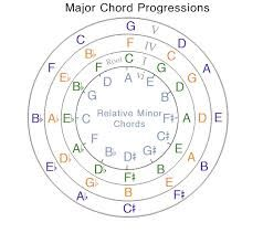 33 best Music Theory images on Pinterest